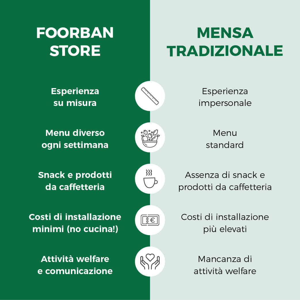 Foorban store vs. Mensa tradizionale
